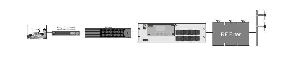 DAB transmitter for SSDAB